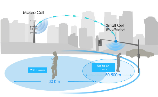 small cell tech